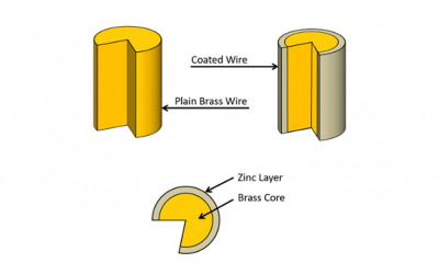 What is the best type of coated wire to use for high-precision machining applications?